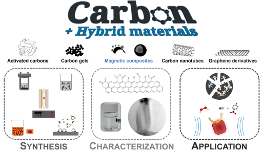 Carbon-based materials: Design and applications